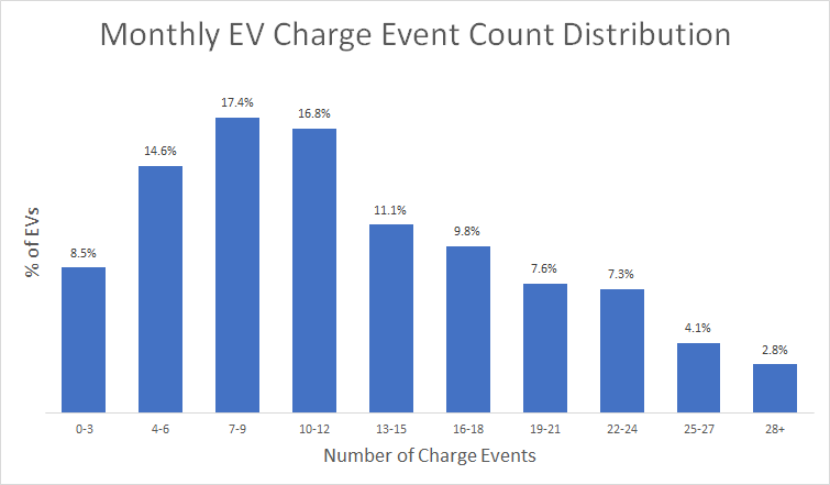 Monthly EV Charge Distribution