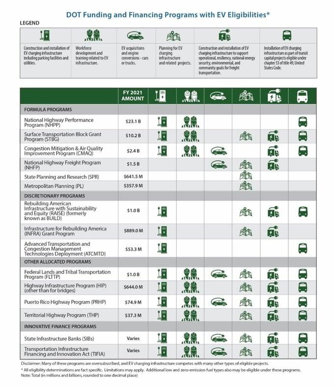 white-house-ev-info-sheet