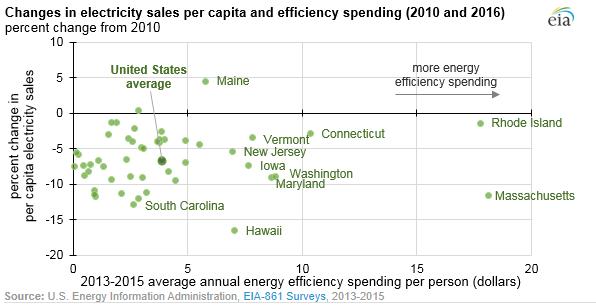 EIA graph 2